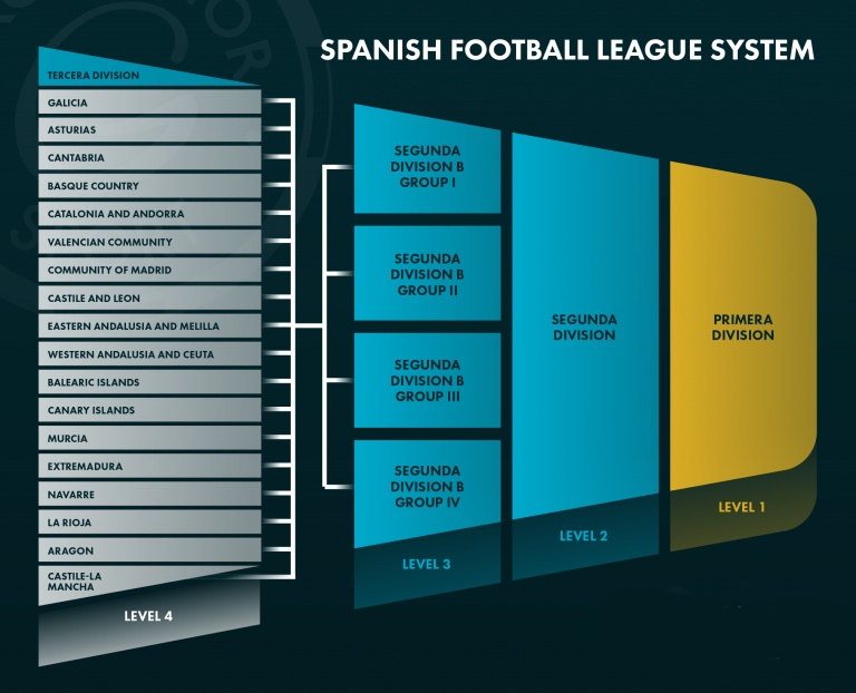 Graphic depicting the Spanish football league pyramid system